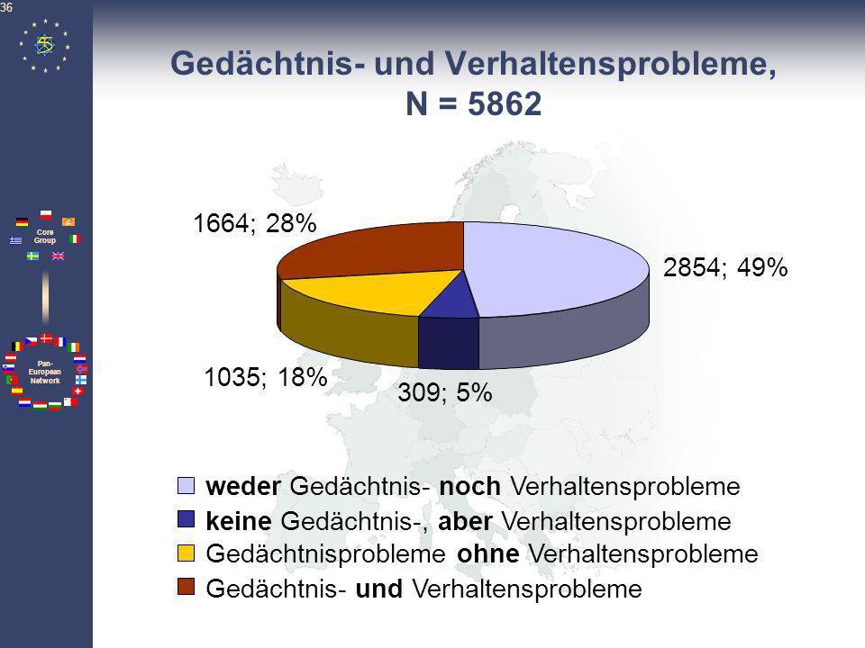 Pan- European Network Core Group 36 Gedächtnis- und Verhaltensprobleme, N = 5862 2854; 49% 309; 5% 1035; 18% 1664; 28% weder Gedächtnis- noch Verhalte