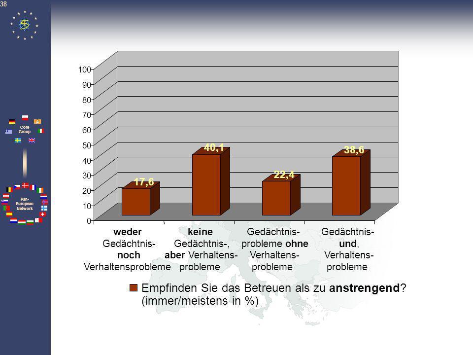 Pan- European Network Core Group 38 17,6 40,1 22,4 38,6 0 10 20 30 40 50 60 70 80 90 100 Empfinden Sie das Betreuen als zu anstrengend? (immer/meisten