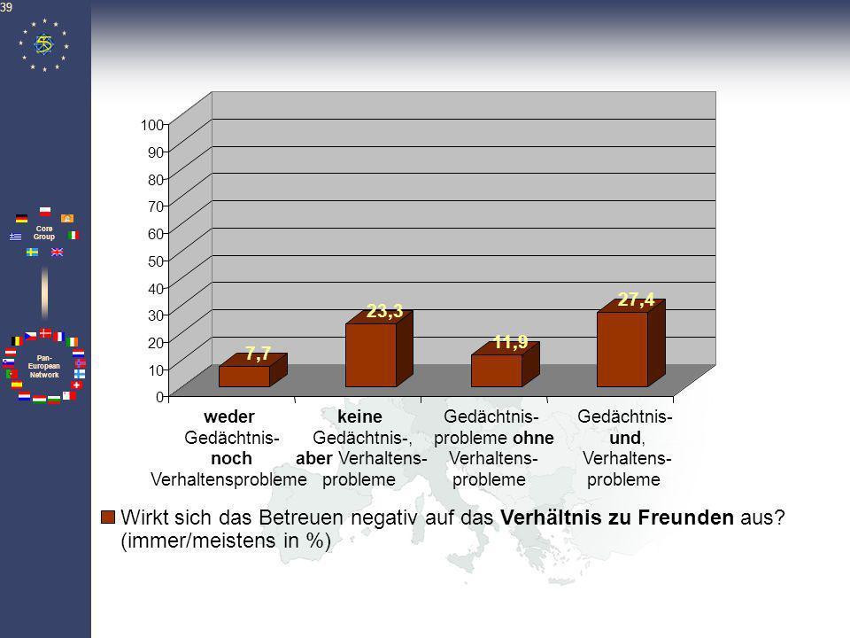Pan- European Network Core Group 39 7,7 23,3 11,9 27,4 0 10 20 30 40 50 60 70 80 90 100 Wirkt sich das Betreuen negativ auf das Verhältnis zu Freunden