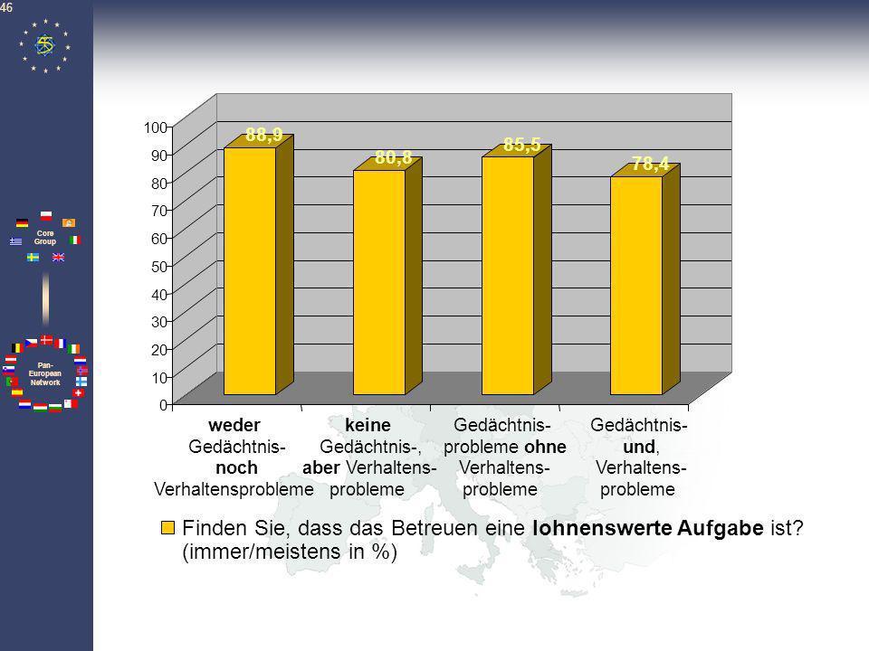 Pan- European Network Core Group 46 88,9 80,8 85,5 78,4 0 10 20 30 40 50 60 70 80 90 100 Finden Sie, dass das Betreuen eine lohnenswerte Aufgabe ist?
