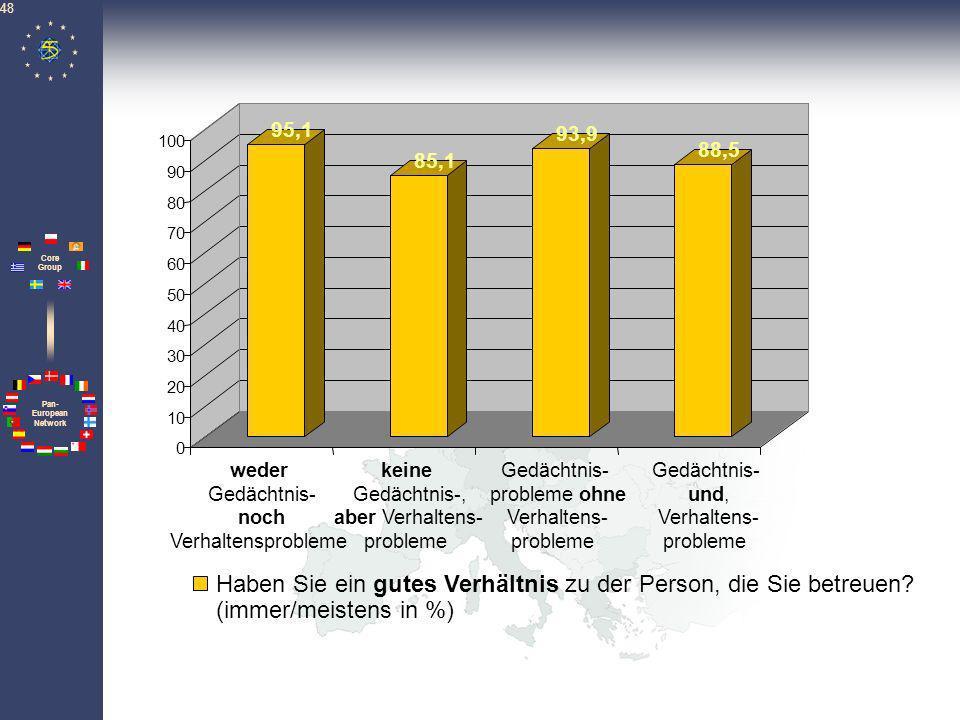 Pan- European Network Core Group 48 95,1 85,1 93,9 88,5 0 10 20 30 40 50 60 70 80 90 100 Haben Sie ein gutes Verhältnis zu der Person, die Sie betreue