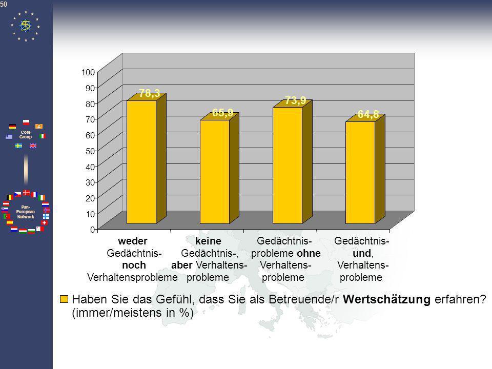 Pan- European Network Core Group 50 78,3 65,9 73,9 64,8 0 10 20 30 40 50 60 70 80 90 100 Haben Sie das Gefühl, dass Sie als Betreuende/r Wertschätzung