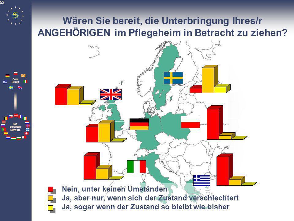 Pan- European Network Core Group 53 Nein, unter keinen Umständen Ja, aber nur, wenn sich der Zustand verschlechtert Ja, sogar wenn der Zustand so blei
