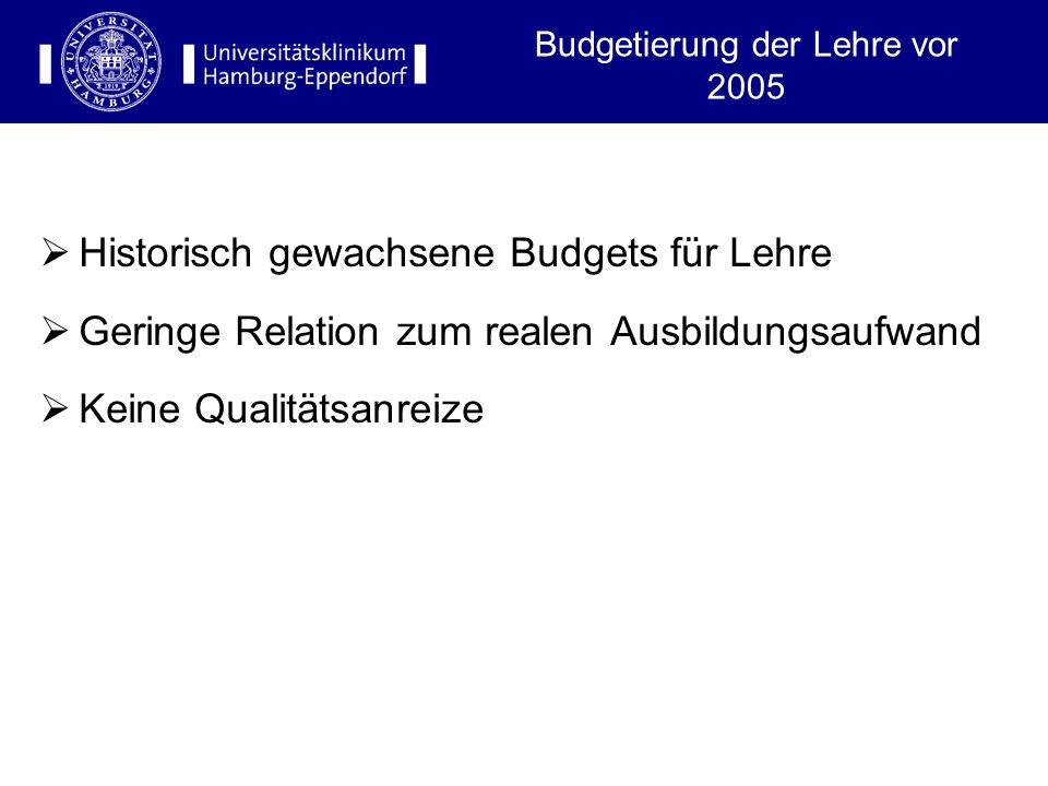 Budgetierung der Lehre vor 2005 Historisch gewachsene Budgets für Lehre Geringe Relation zum realen Ausbildungsaufwand Keine Qualitätsanreize