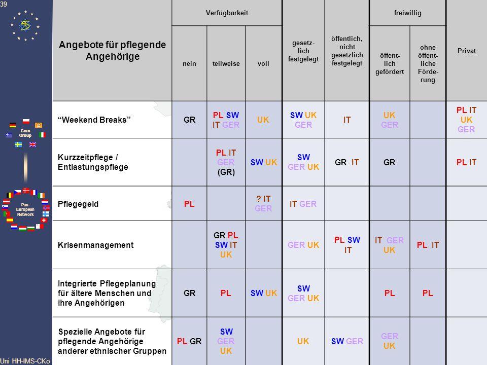 Pan- European Network Core Group Uni HH-IMS-CKo 39 Angebote für pflegende Angehörige Verfügbarkeit gesetz- lich festgelegt öffentlich, nicht gesetzlic