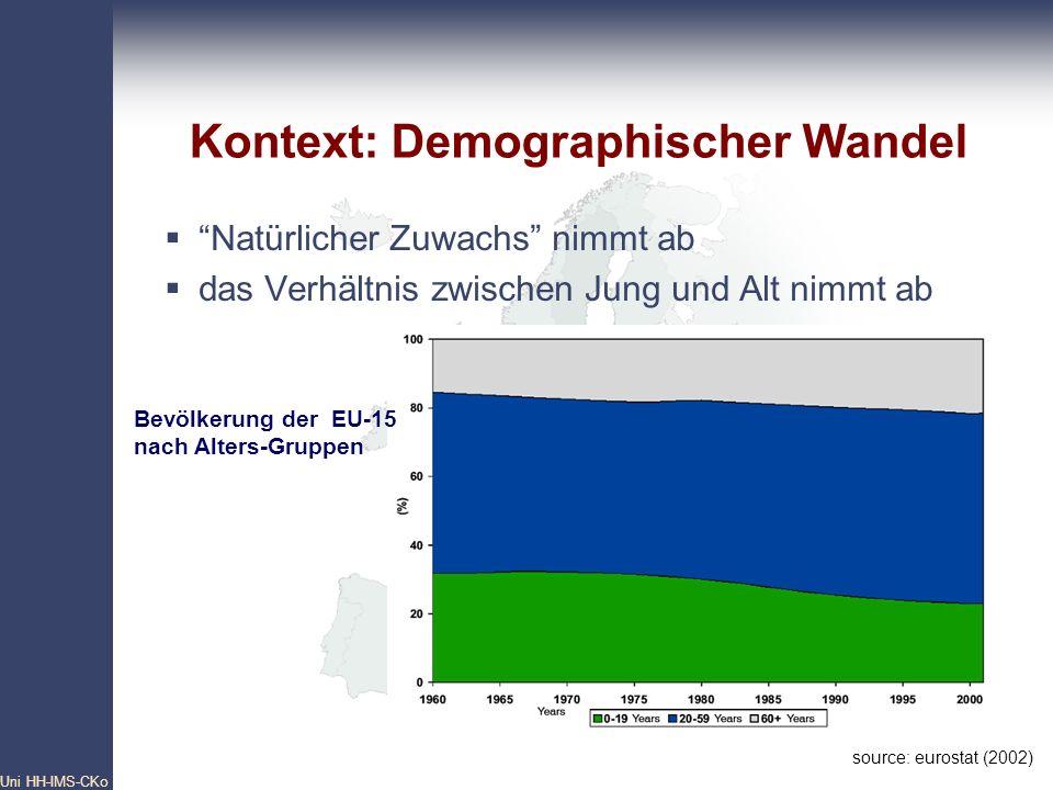 Pan- European Network Core Group Uni HH-IMS-CKo 8 Anstieg: Bedarf an Renten und Pensionen Bedarf an gesundheitliche Versorgung Bedarf an Langzeitpflege Abnahme: Arbeitskraft Prognose: die Ausgaben sowohl für die gesundheitliche Versorgung als auch für die Langzeitpflege werden in 2050 30-40% höher sein als in 2000 (Economic Policy Committee,2001; EPC/ECFIN/435/03 final) Kontext: Demographischer Wandel