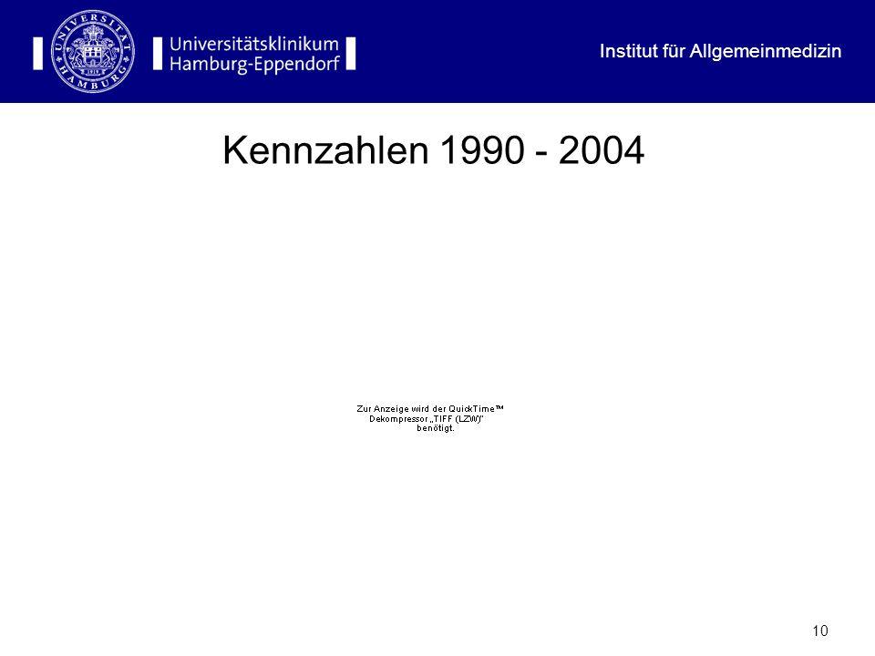 Institut für Allgemeinmedizin 10 Kennzahlen 1990 - 2004