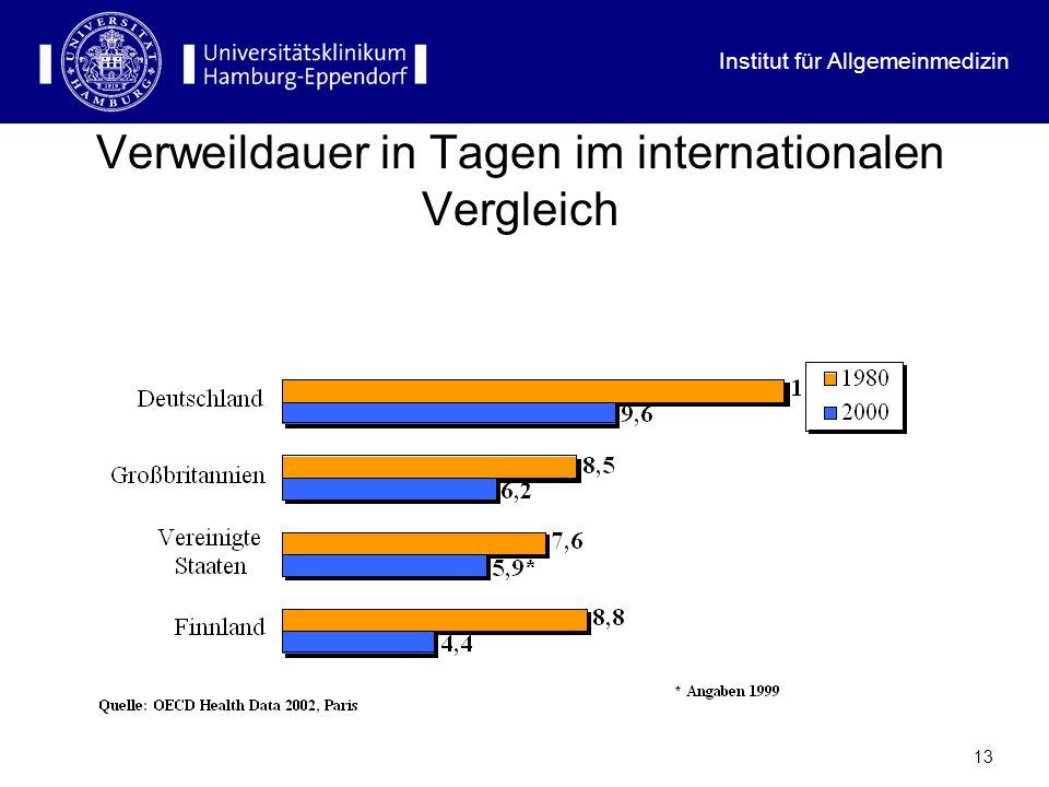 Institut für Allgemeinmedizin 13 Verweildauer in Tagen im internationalen Vergleich