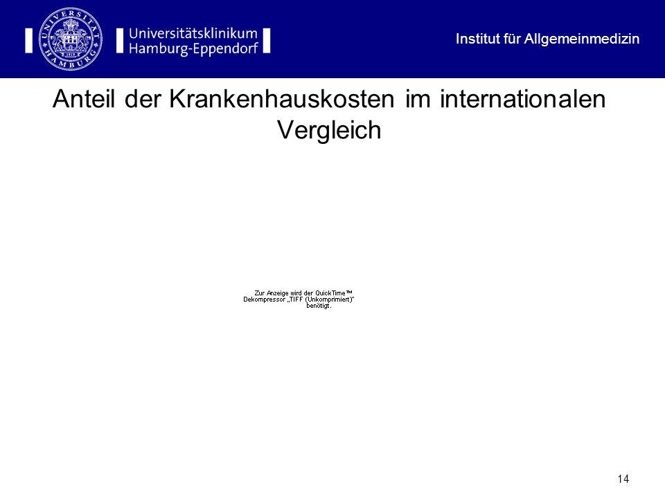 Institut für Allgemeinmedizin 14 Anteil der Krankenhauskosten im internationalen Vergleich