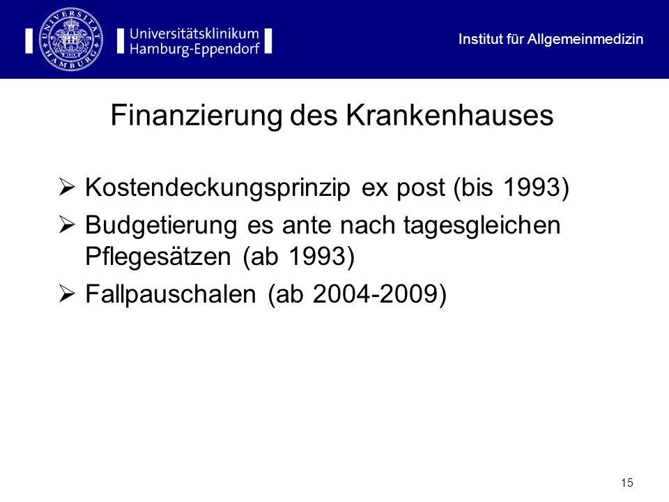 Institut für Allgemeinmedizin 15 Finanzierung des Krankenhauses Kostendeckungsprinzip ex post (bis 1993) Budgetierung es ante nach tagesgleichen Pfleg
