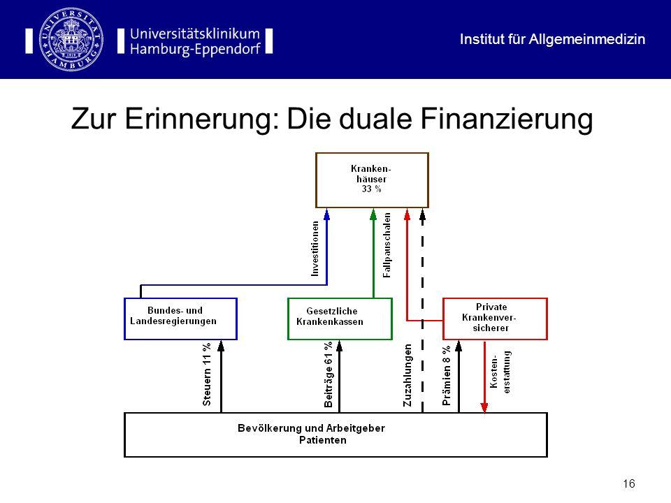Institut für Allgemeinmedizin 16 Zur Erinnerung: Die duale Finanzierung