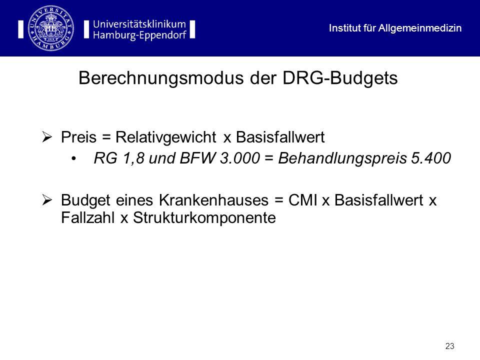 Institut für Allgemeinmedizin 23 Berechnungsmodus der DRG-Budgets Preis = Relativgewicht x Basisfallwert RG 1,8 und BFW 3.000 = Behandlungspreis 5.400