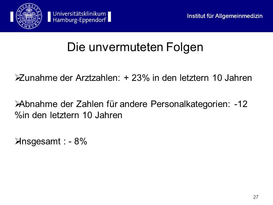 Institut für Allgemeinmedizin 27 Die unvermuteten Folgen Zunahme der Arztzahlen: + 23% in den letztern 10 Jahren Abnahme der Zahlen für andere Persona