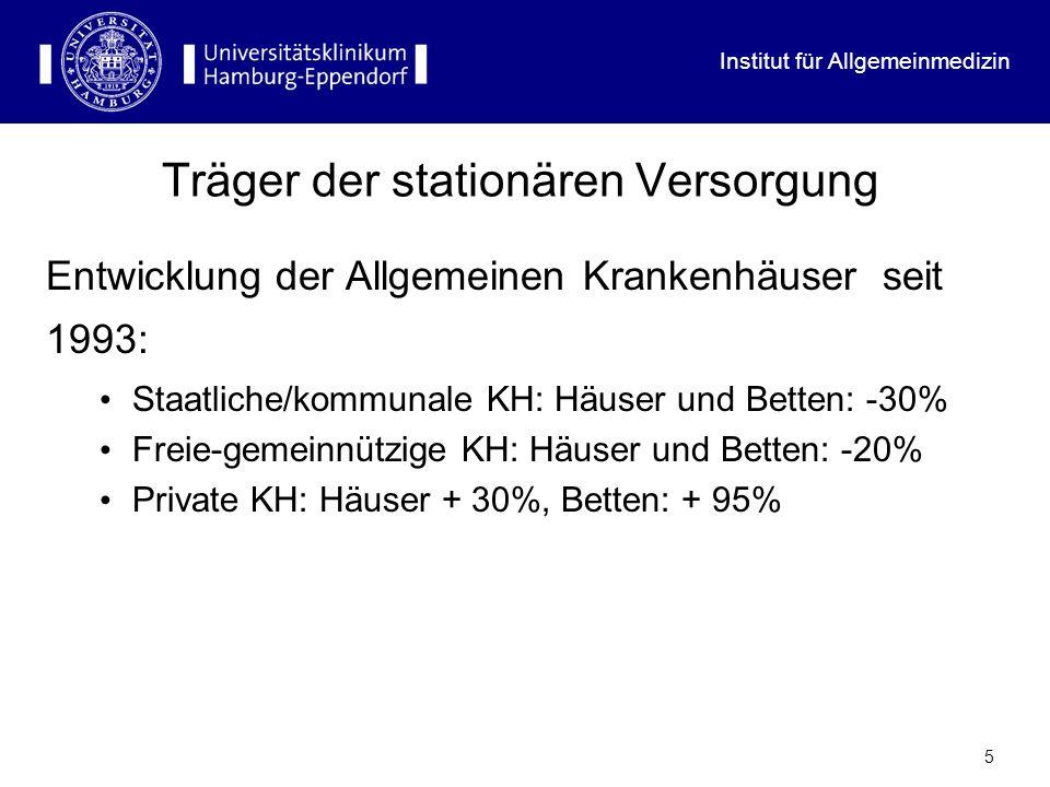 Institut für Allgemeinmedizin 5 Träger der stationären Versorgung Entwicklung der Allgemeinen Krankenhäuser seit 1993: Staatliche/kommunale KH: Häuser