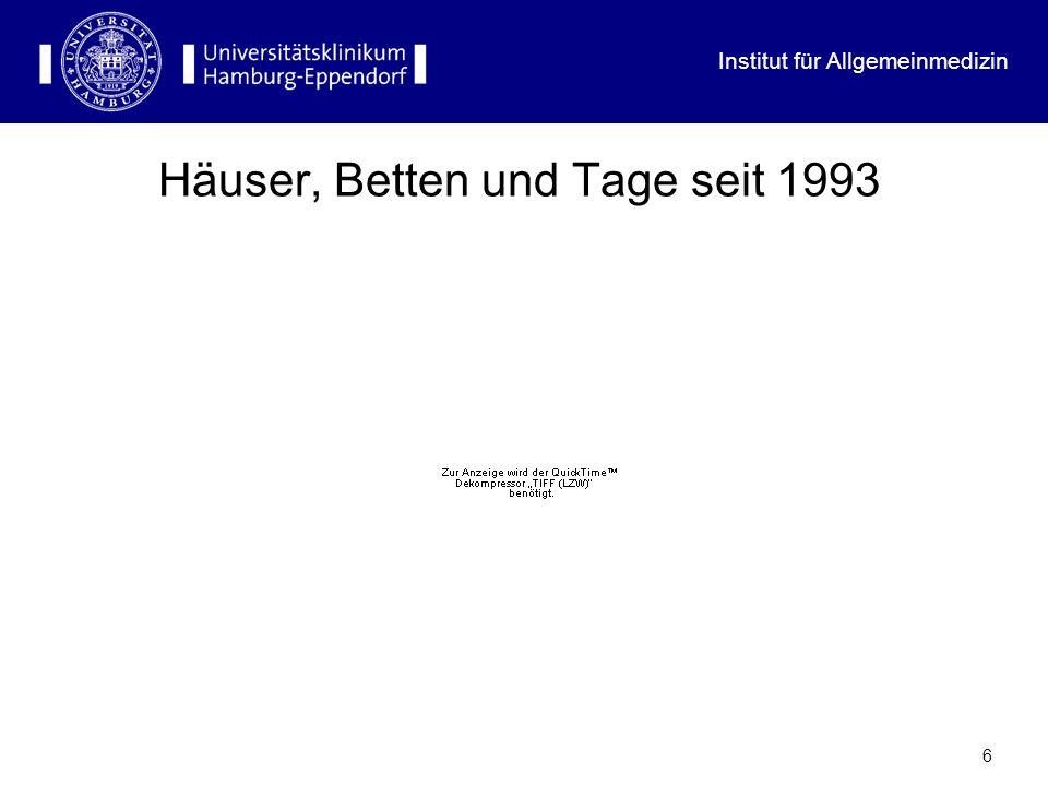 Institut für Allgemeinmedizin 17 Die aktuelle Zukunft: Die DRGs DRGs = Kostenhomogene, diagnosebezogene Fallgruppen (N>800) nach organbezogenen Hauptdiagnosegruppen (N > 23)