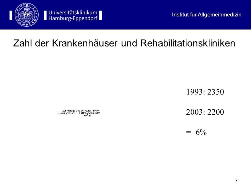 Institut für Allgemeinmedizin 7 Zahl der Krankenhäuser und Rehabilitationskliniken 1993: 2350 2003: 2200 = -6%