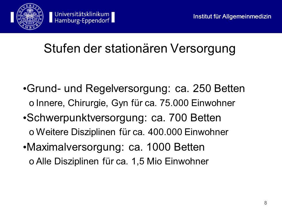 Institut für Allgemeinmedizin 8 Stufen der stationären Versorgung Grund- und Regelversorgung: ca. 250 Betten oInnere, Chirurgie, Gyn für ca. 75.000 Ei