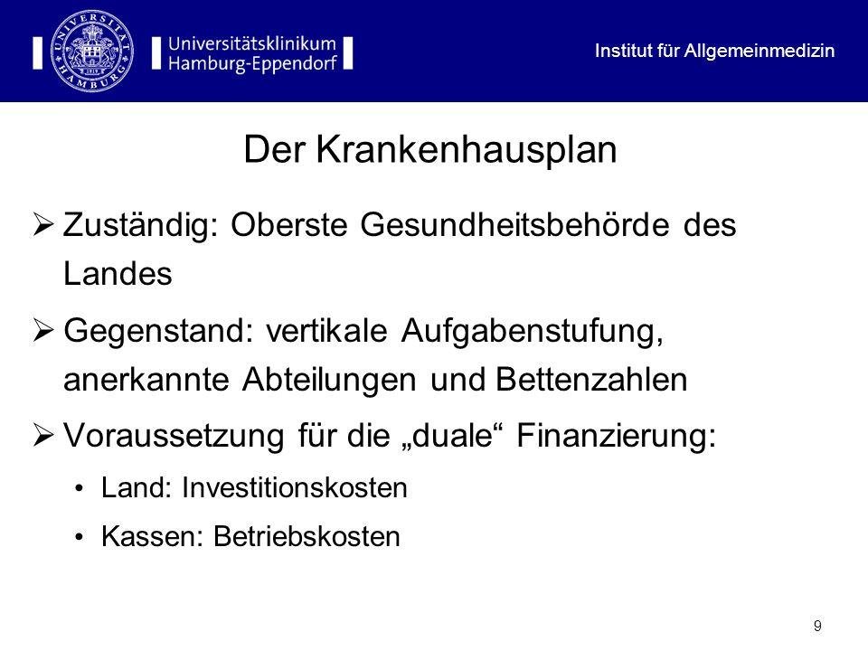 Institut für Allgemeinmedizin 9 Der Krankenhausplan Zuständig: Oberste Gesundheitsbehörde des Landes Gegenstand: vertikale Aufgabenstufung, anerkannte