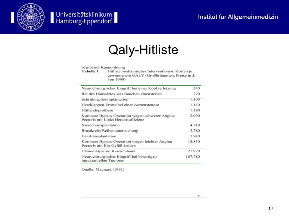 Institut für Allgemeinmedizin 17 Qaly-Hitliste