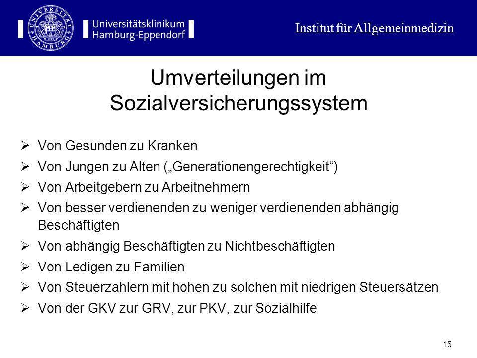 Institut für Allgemeinmedizin 14 Bundeskanzler Schröder zu den Kosten des deutschen Gesundheitswesens Wenn Sie eine Milliarde hätten und gäben Ihrer F