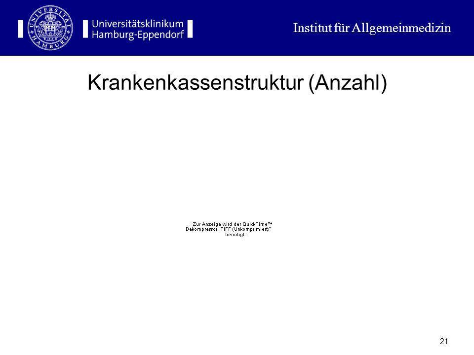 Institut für Allgemeinmedizin 20 Die Krankenkassen Primärkassen und Ersatzkassen Unterschiedliche regionale Reichweite Unterschiedlicher Beitragseinzu
