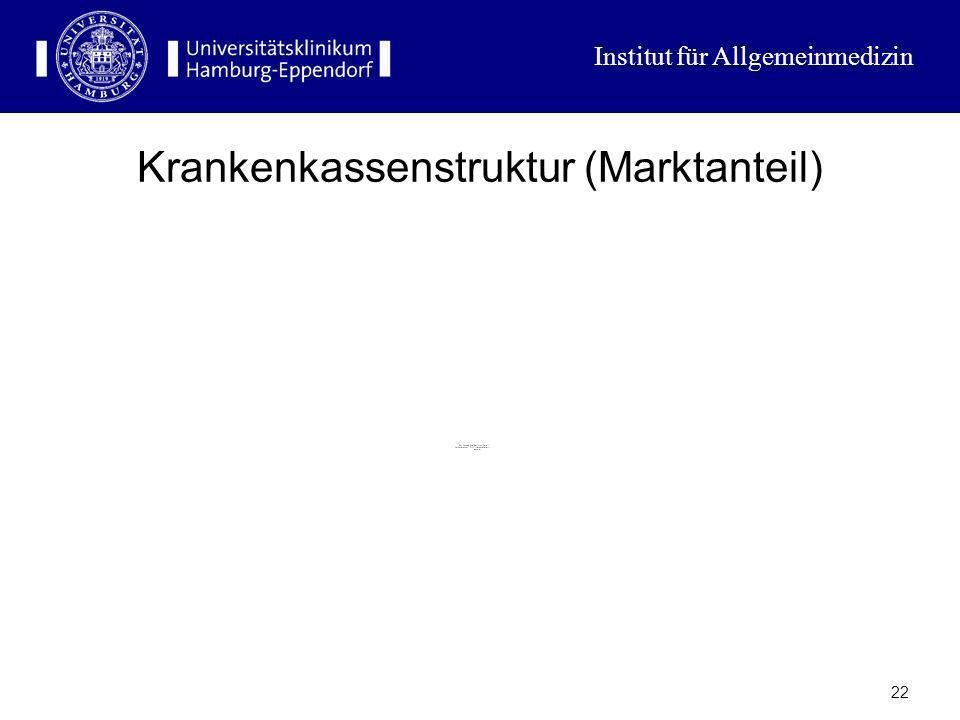 Institut für Allgemeinmedizin 21 Krankenkassenstruktur (Anzahl)