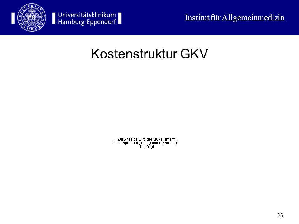 Institut für Allgemeinmedizin 24 GKV in % BIP und Kassenbeitrag