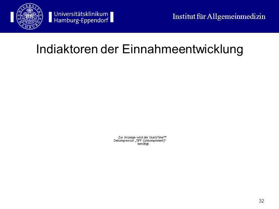 Institut für Allgemeinmedizin 31 Unzureichende Einnahmen der GKV Sinkende Einnahmen wegen Wegfall des Arbeitnehmer-Idealmodells (40 Jahre ununterbroch