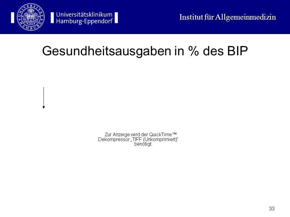 Institut für Allgemeinmedizin 32 Indiaktoren der Einnahmeentwicklung