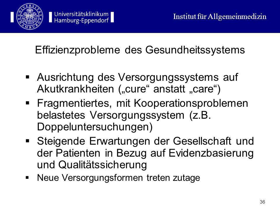 Institut für Allgemeinmedizin 35 Gesundheitsausgaben pro Kopf 2003