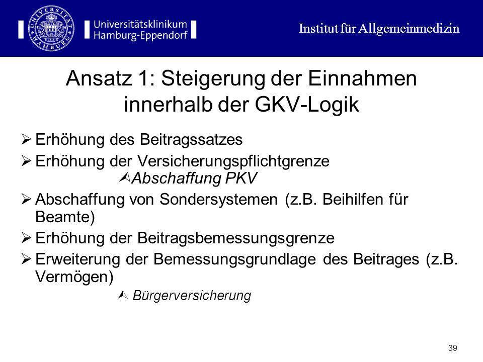 Institut für Allgemeinmedizin 38 Lösungsansätze Einnahmesteigerungen Kostenverlagerungen Leistungsmengenverringerung (Rationierung) Rationalisierung d