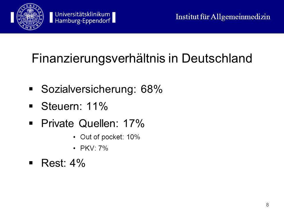 Institut für Allgemeinmedizin 7 Das gemischte deutsche Gesundheitssystem 2 Private Elemente: Das System der privaten Krankenversicherung (PKV) Selbstb