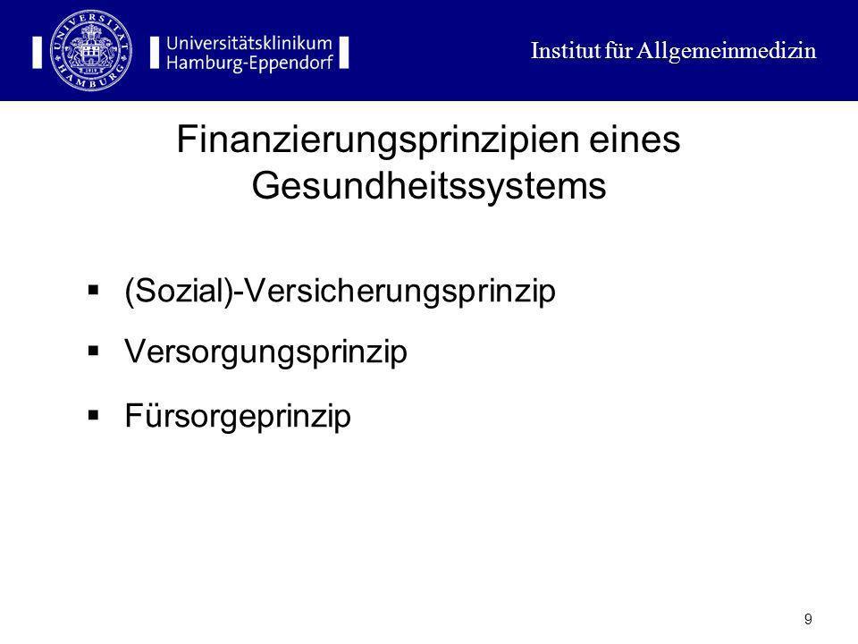 Institut für Allgemeinmedizin 8 Finanzierungsverhältnis in Deutschland Sozialversicherung: 68% Steuern: 11% Private Quellen: 17% Out of pocket: 10% PK