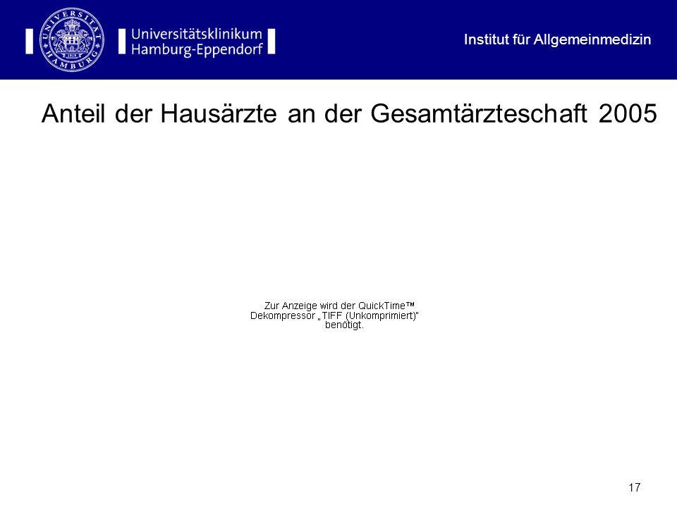 Institut für Allgemeinmedizin 16 5 4 1 3 2 5 4 1 3 2 6 FA für Innere Medizin/Schwerpunkt xy Weiterbildung in der hausärztlichen Versorgung (incl.