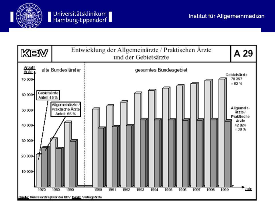 Institut für Allgemeinmedizin 18 Anteil der Hausärzte an der Gesamtärzteschaft 2003