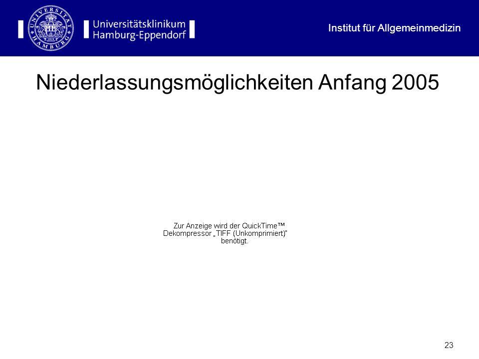 Institut für Allgemeinmedizin 22