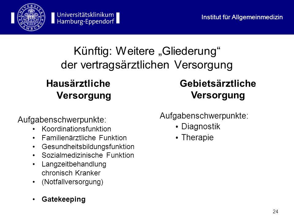 Institut für Allgemeinmedizin 23 Niederlassungsmöglichkeiten Anfang 2005