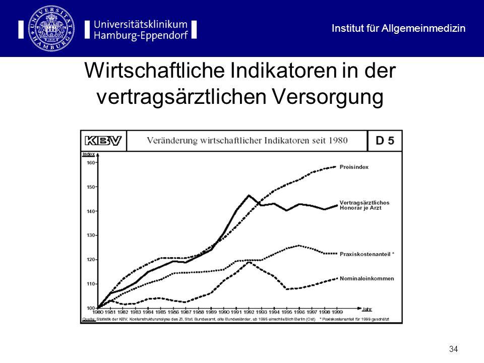 Institut für Allgemeinmedizin 33 Anhang: Die wirtschaftliche Situation Stagnation bei zunehmender Zahl der Vertragsärzte = Einkommensverlust Angleichung der Unterschiede zwischen den Arztgruppen