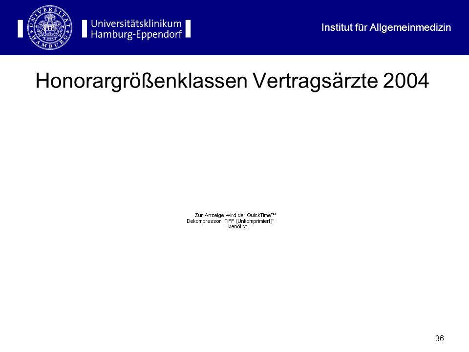 Institut für Allgemeinmedizin 35 Umsatz und Honorar Vertragsärzte 1998