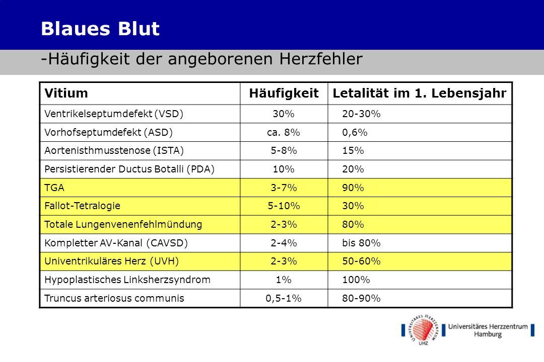 Blaues Blut -Maud Abbott Systematische Klassifikation der einzelnen Herzfehler Erfassung des Langzeit- Outcome ohne Intervention