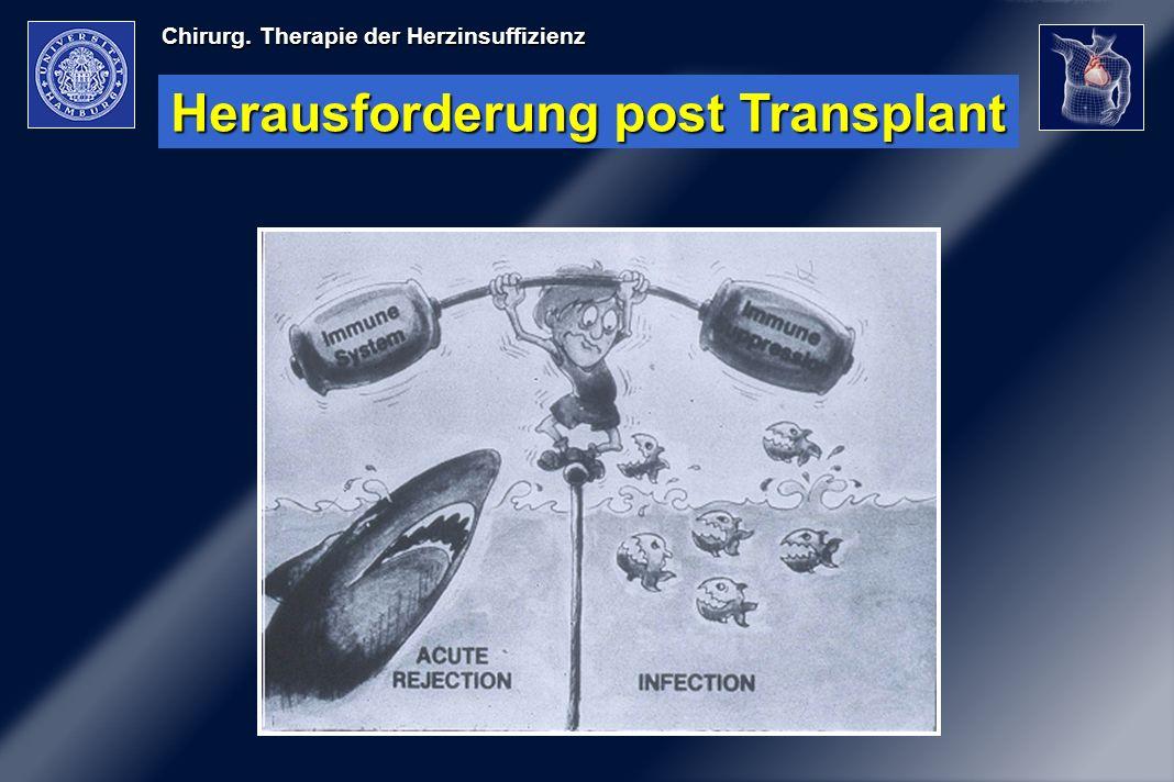 Herausforderung post Transplant