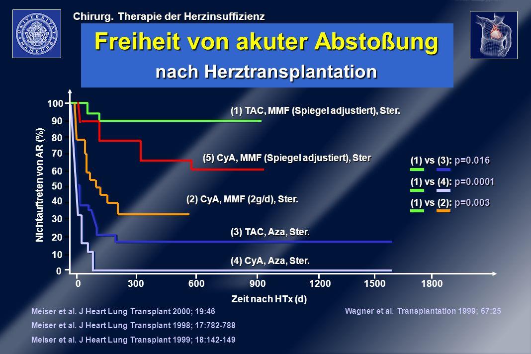 Chirurg. Therapie der Herzinsuffizienz Freiheit von akuter Abstoßung nach Herztransplantation Meiser et al. J Heart Lung Transplant 2000; 19:46 Meiser