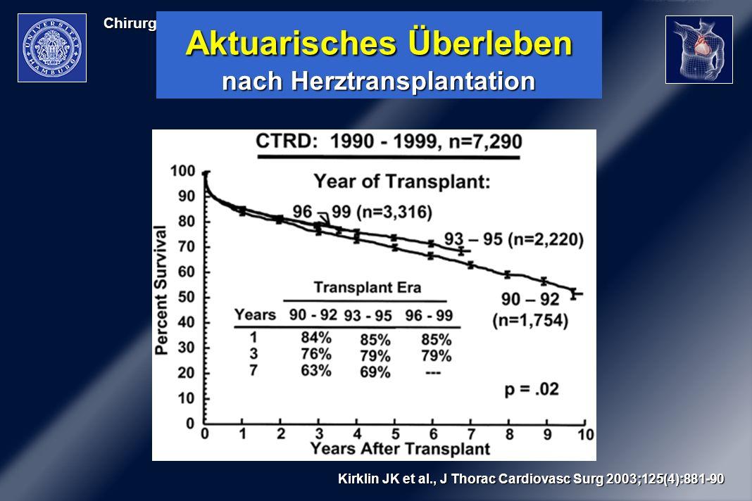 Chirurg. Therapie der Herzinsuffizienz Kirklin JK et al., J Thorac Cardiovasc Surg 2003;125(4):881-90 Aktuarisches Überleben nach Herztransplantation