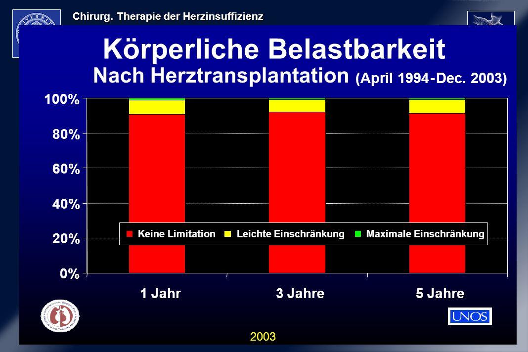 Chirurg. Therapie der Herzinsuffizienz 2003 Körperliche Belastbarkeit 0% 20% 40% 60% 80% 100% 1 Jahr3 Jahre5 Jahre Keine LimitationLeichte Einschränku