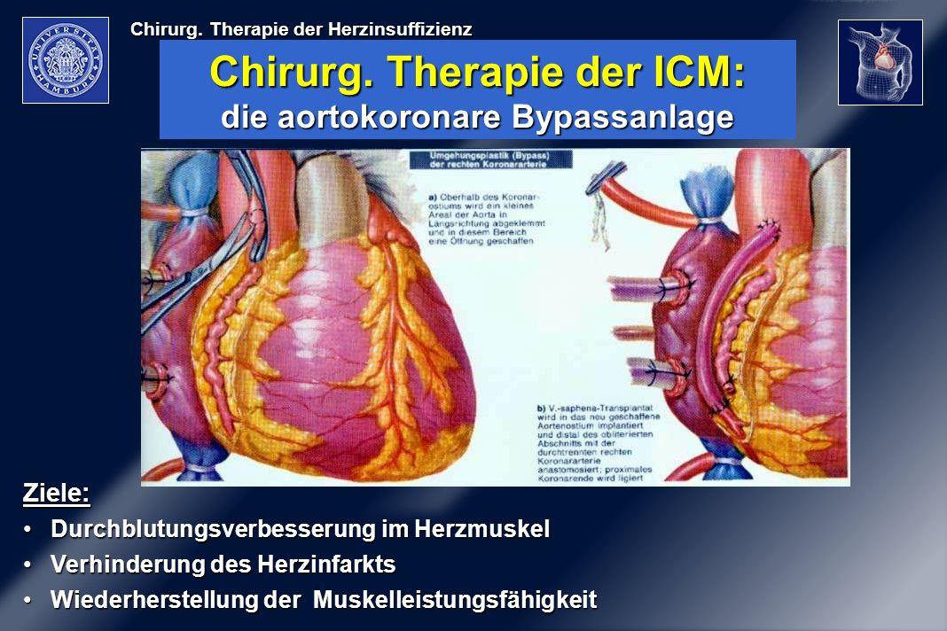 Chirurg. Therapie der Herzinsuffizienz Ziele: Durchblutungsverbesserung im HerzmuskelDurchblutungsverbesserung im Herzmuskel Verhinderung des Herzinfa