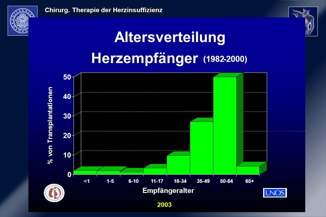 Chirurg. Therapie der Herzinsuffizienz 2003 Altersverteilung Herzempfänger (1982-2000) % von Transplantationen 0 10 20 30 40 50 <11-56-1011-1718-3435-
