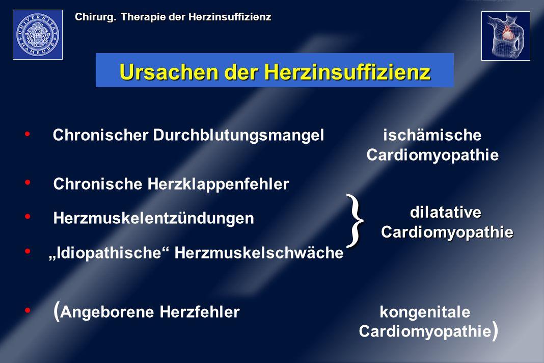 Chirurg. Therapie der Herzinsuffizienz Ursachen der Herzinsuffizienz Chronischer Durchblutungsmangel ischämische Cardiomyopathie Chronische Herzklappe