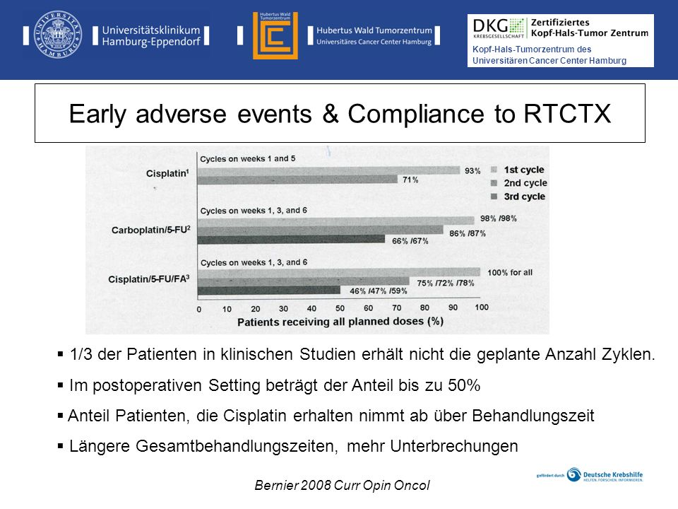 Kopf-Hals-Tumorzentrum des Universitären Cancer Center Hamburg Treatment Interruptions: RT alone vs.