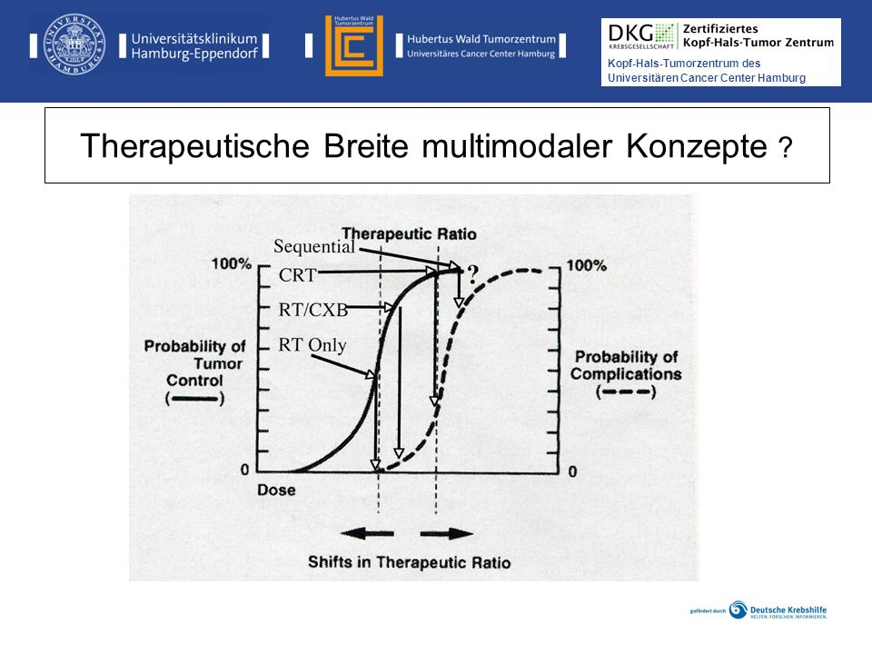 Kopf-Hals-Tumorzentrum des Universitären Cancer Center Hamburg Zukünftige Forschungsaspekte Kombination Radiochemotherapie am Limit (Tox) Technische Innovationen Strahlentherapie Antikörpertherapie, Kombinationen, Marker-Prädiktion (HPV)
