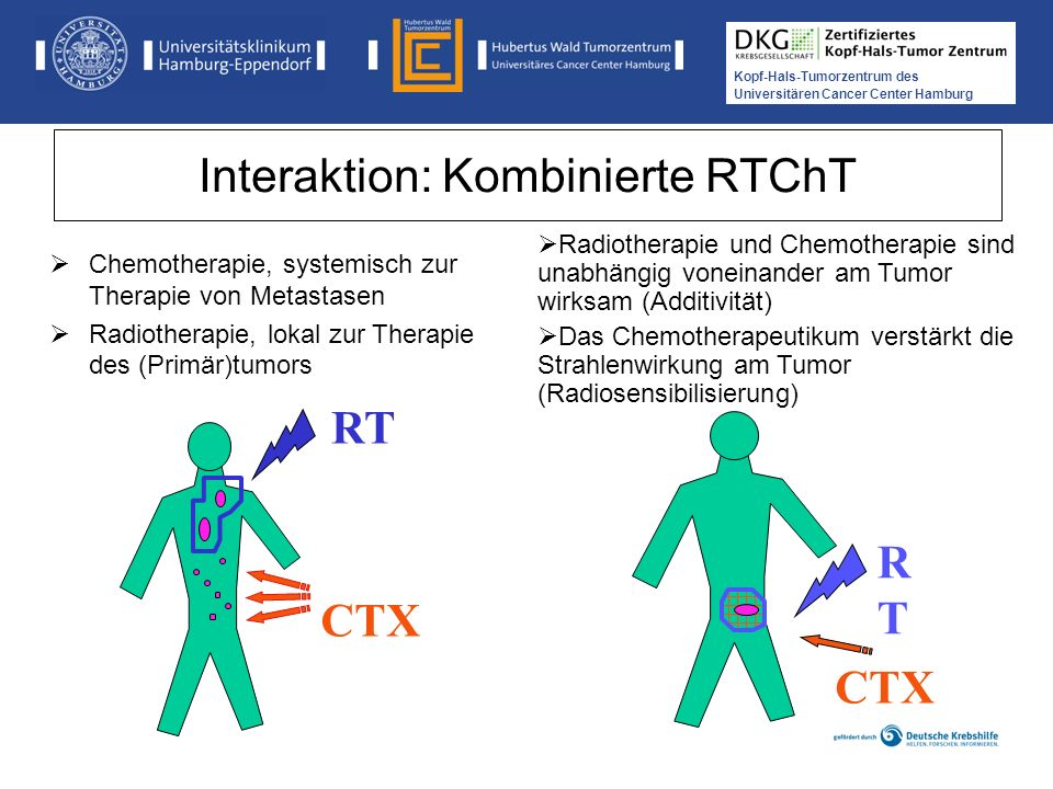 Kopf-Hals-Tumorzentrum des Universitären Cancer Center Hamburg Interaktion zwischen RT und medikamentöser Tumortherapie Spatial Cooperation (räumliches Zusammenwirken) Radiation Sensitization (neben direkter Zytotoxizität durch CTX Effekte im RT-Zielvolumen, die Wirkung verstärken) Toxicity independence (Kombination von RT und CTX so wählen, dass überlappende Toxizität minimal bzw.